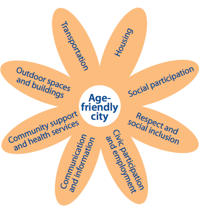 WHO Eight Domains of Livability